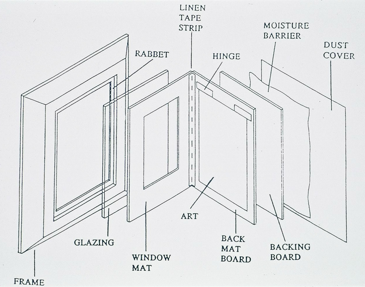 Components of a preservation mat and frame package © www.loc.gov/preservation/care/mat.html